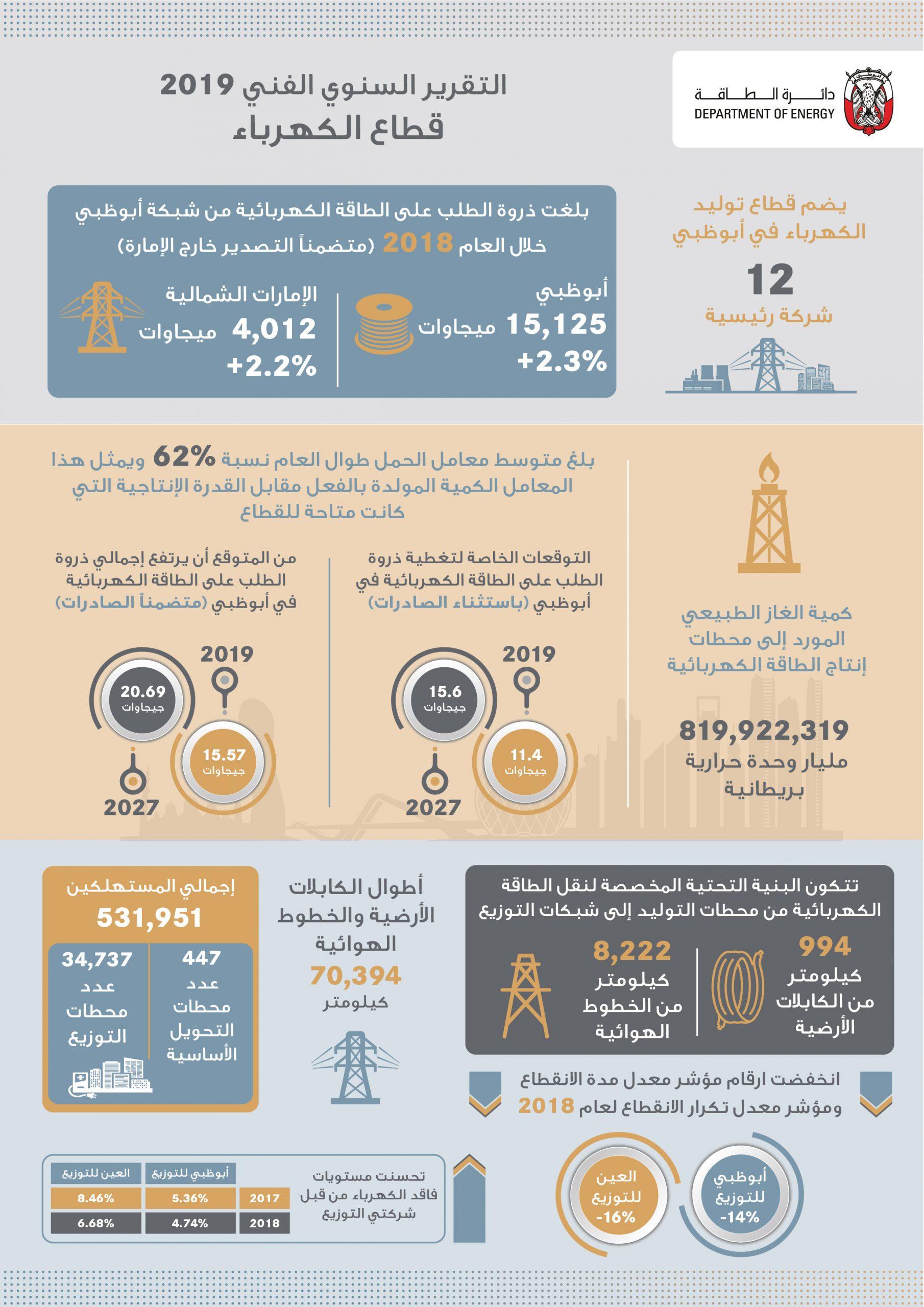 """دائرة الطاقة في أبوظبي تصدر """"التقرير السنوي الفني لعام 2019 لقطاع المياه والكهرباء والصرف الصحي"""""""